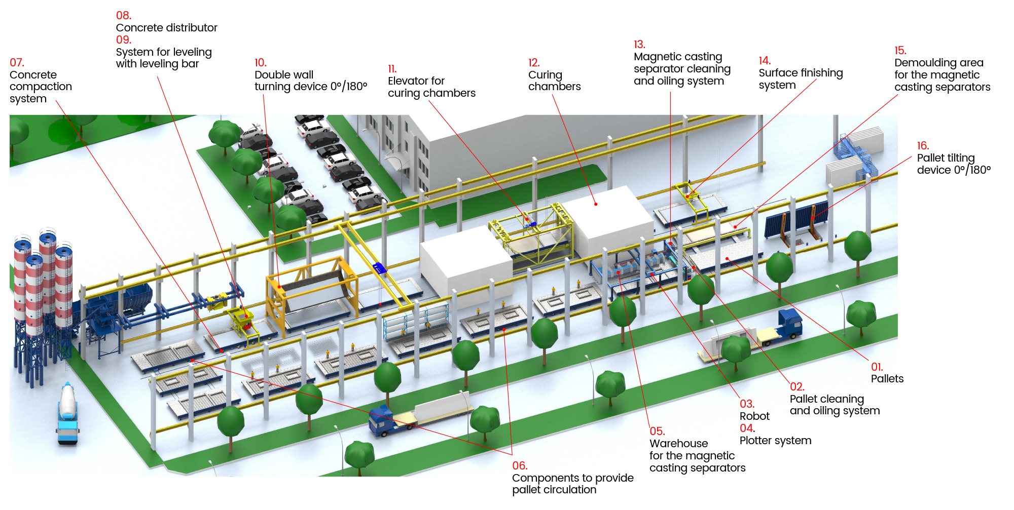Pallet circulation system / carousel plant